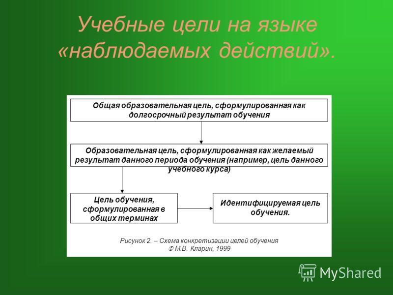 Учебные цели на языке «наблюдаемых действий». Общая образовательная цель, сформулированная как долгосрочный результат обучения Образовательная цель, сформулированная как желаемый результат данного периода обучения (например, цель данного учебного кур
