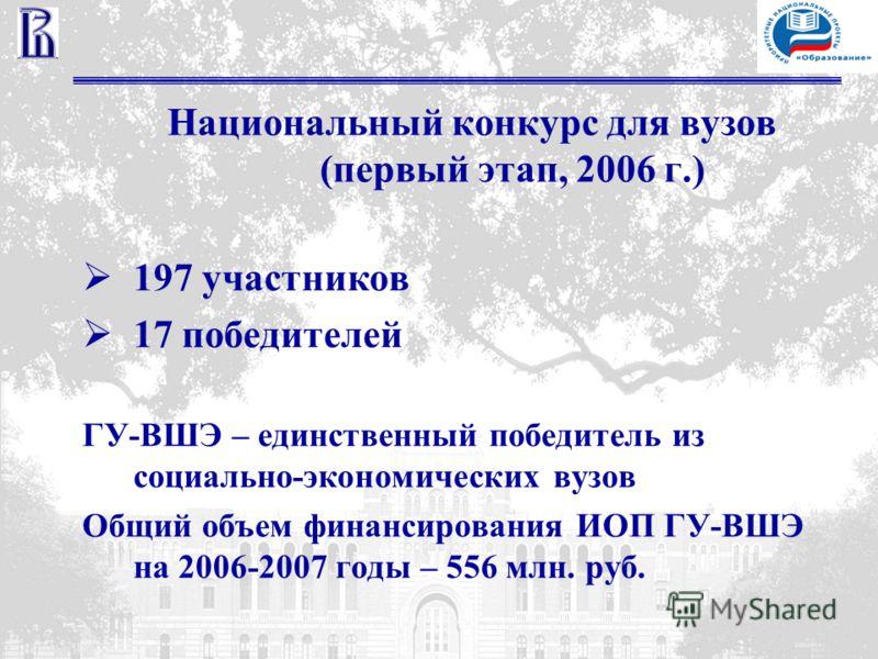Национальный конкурс для вузов (первый этап, 2006 г.) 197 участников 17 победителей ГУ-ВШЭ – единственный победитель из социально-экономических вузов Общий объем финансирования ИОП ГУ-ВШЭ на 2006-2007 годы – 556 млн. руб.