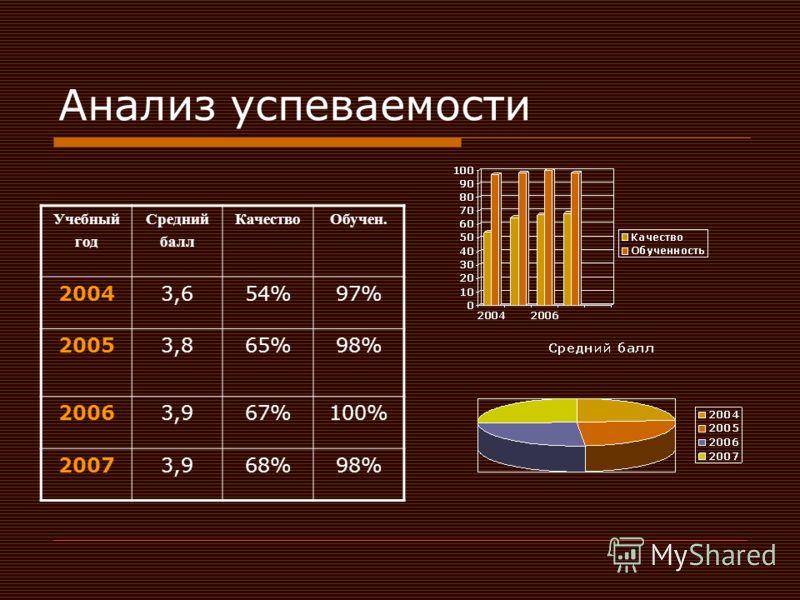 Анализ успеваемости Учебный год Средний балл КачествоОбучен. 20043,654%97% 20053,865%98% 20063,967%100% 20073,968%98%