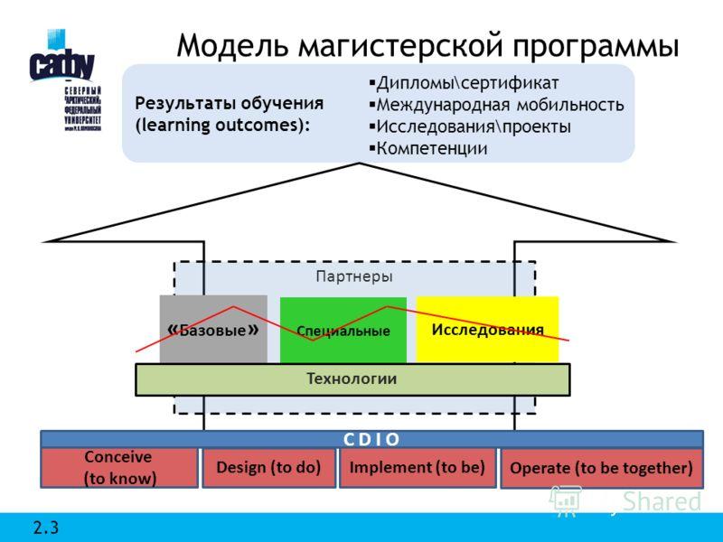 Партнеры Модель магистерской программы Результаты обучения (learning outcomes): Conceive (to know) Design (to do) Implement (to be) Operate (to be together) 2.3 « Базовые » Специальные Исследования Технологии Дипломы\сертификат Международная мобильно