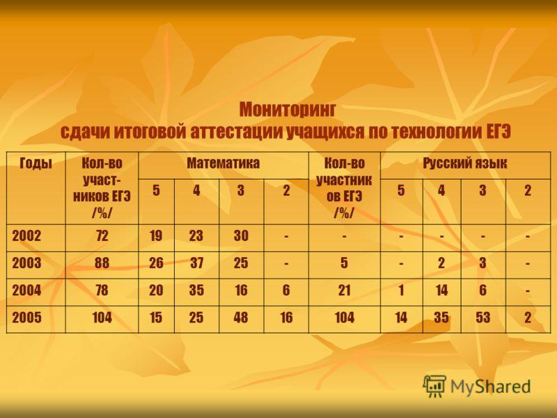 Мониторинг сдачи итоговой аттестации учащихся по технологии ЕГЭ ГодыКол-во участ- ников ЕГЭ /%/ МатематикаКол-во участник ов ЕГЭ /%/ Русский язык 54325432 200272192330------ 200388263725-5-23- 2004782035166211146- 2005104152548161041435532