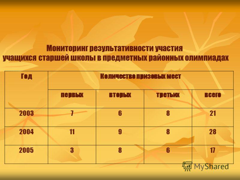 Мониторинг результативности участия учащихся старшей школы в предметных районных олимпиадах ГодКоличество призовых мест первыхвторыхтретьихвсего 200376821 2004119828 200538617