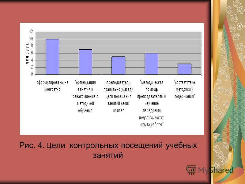 Рис. 4. Ц ели контрольных посещений учебных занятий