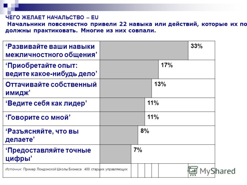 ЧЕГО ЖЕЛАЕТ НАЧАЛЬСТВО – EU Начальники повсеместно привели 22 навыка или действий, которые их подчиненные должны практиковать. Многие из них совпали. Развивайте ваши навыки межличностного общения 33% Приобретайте опыт: ведите какое-нибудь дело 17% От