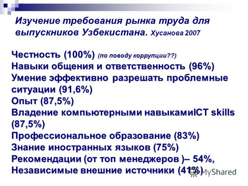 Изучение требования рынка труда для выпускников Узбекистана. Хусанова 2007 Честность (100%) (по поводу коррупции??) Навыки общения и ответственность (96%) Умение эффективно разрешать проблемные ситуации (91,6%) Опыт (87,5%) Владение компьютерными нав