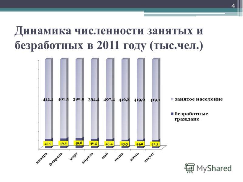 Динамика численности занятых и безработных в 2011 году (тыс.чел.) 4