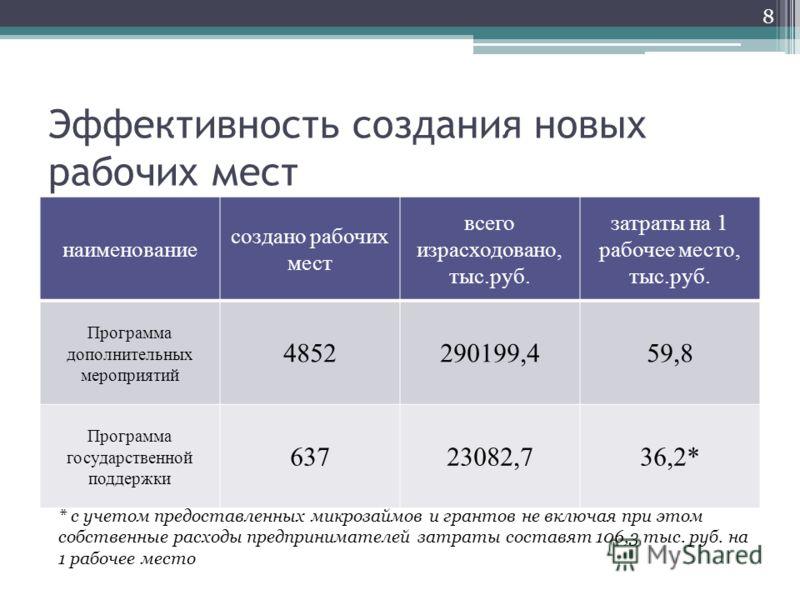 Эффективность создания новых рабочих мест наименование создано рабочих мест всего израсходовано, тыс.руб. затраты на 1 рабочее место, тыс.руб. Программа дополнительных мероприятий 4852290199,459,8 Программа государственной поддержки 63723082,736,2* 8