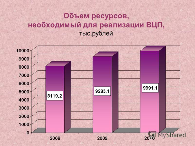 Объем ресурсов, необходимый для реализации ВЦП, тыс.рублей