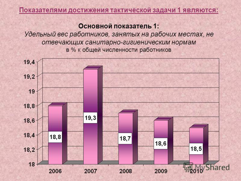 Показателями достижения тактической задачи 1 являются: Основной показатель 1: Удельный вес работников, занятых на рабочих местах, не отвечающих санитарно-гигиеническим нормам в % к общей численности работников