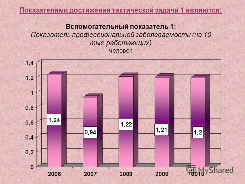 Показателями достижения тактической задачи 1 являются: Вспомогательный показатель 1: Показатель профессиональной заболеваемости (на 10 тыс.работающих) человек