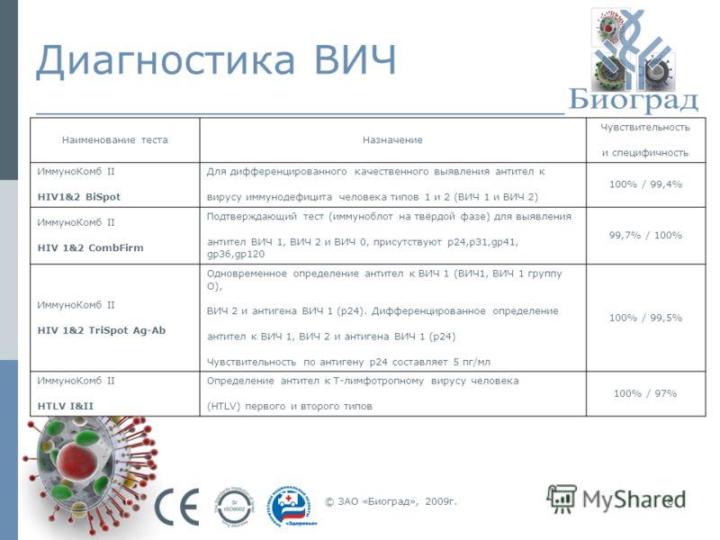 © ЗАО «Биоград», 2009г.8 Диагностика ВИЧ Наименование тестаНазначение Чувствительность и специфичность ИммуноКомб II HIV1&2 BiSpot Для дифференцированного качественного выявления антител к вирусу иммунодефицита человека типов 1 и 2 (ВИЧ 1 и ВИЧ 2) 10