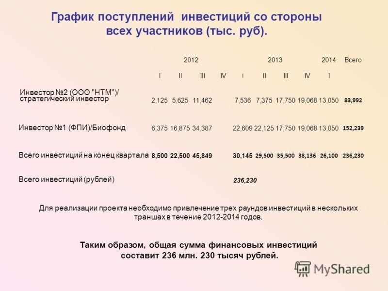 Для реализации проекта необходимо привлечение трех раундов инвестиций в нескольких траншах в течение 2012-2014 годов. Таким образом, общая сумма финансовых инвестиций составит 236 млн. 230 тысяч рублей. График поступлений инвестиций со стороны всех у