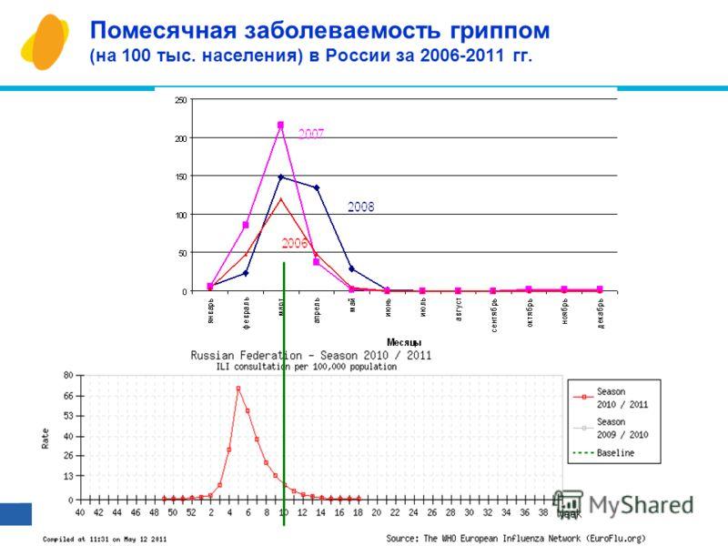 24 Помесячная заболеваемость гриппом (на 100 тыс. населения) в России за 2006-2011 гг.