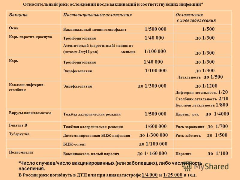 Относительный риск осложнений после вакцинаций и соответствующих инфекций* ВакцинаПоствакцинальные осложненияОсложнения в ходе заболевания Оспа Вакцинальный менингоэнцефалит 1/500 000 1/500 Корь-паротит-краснуха Тромбоцитопения 1/40 000 до 1/300 Асеп
