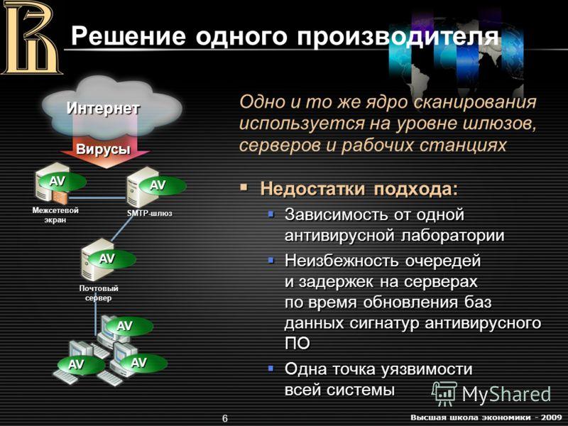 Высшая школа экономики - 2009 6 Решение одного производителя Одно и то же ядро сканирования используется на уровне шлюзов, серверов и рабочих станциях Недостатки подхода: Недостатки подхода: Зависимость от одной антивирусной лаборатории Зависимость о