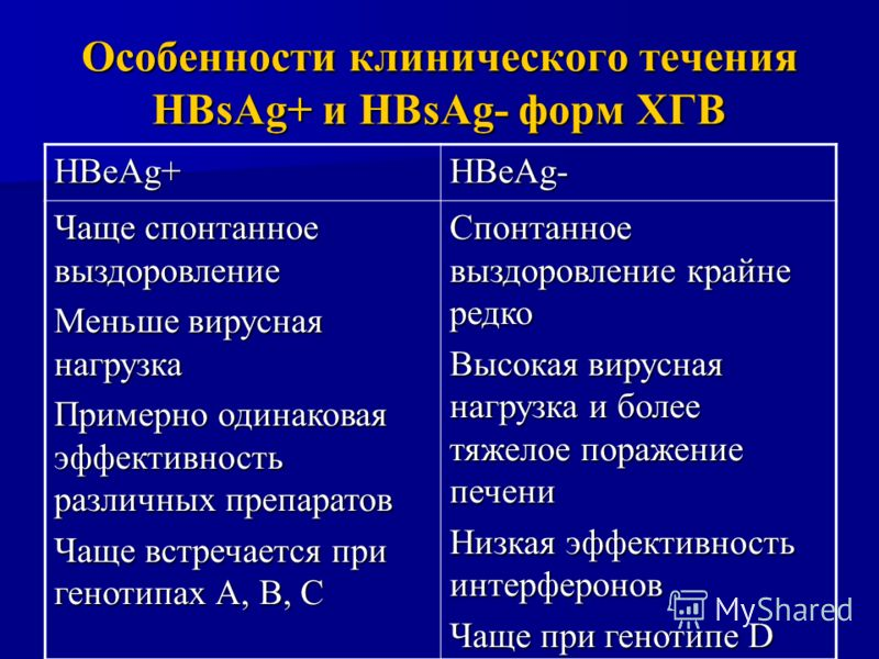 HBeAg+ HBeAg- Чаще спонтанное выздоровление Меньше вирусная нагрузка Примерно одинаковая эффективность различных препаратов Чаще встречается при генотипах А, В, С Спонтанное выздоровление крайне редко Высокая вирусная нагрузка и более тяжелое поражен
