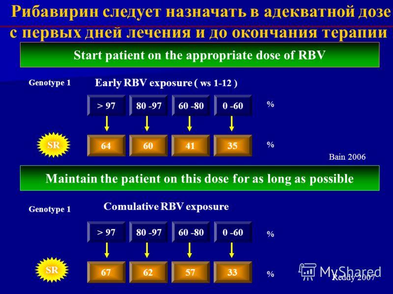 Рибавирин следует назначать в адекватной дозе с первых дней лечения и до окончания терапии Start patient on the appropriate dose of RBV Early RBV exposure ( ws 1-12 ) Genotype 1 > 9780 -9760 -800 -60 64604135 Maintain the patient on this dose for as