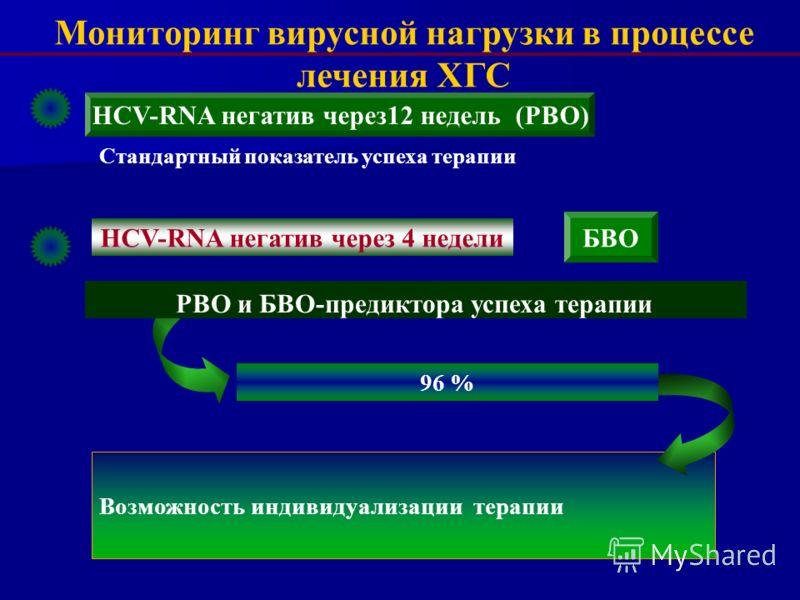 Возможность индивидуализации терапии HCV-RNA негатив через 4 недели РВО и БВО-предиктора успеха терапии БВО 96 % Мониторинг вирусной нагрузки в процессе лечения ХГС HCV-RNA негатив через12 недель (РВО) Стандартный показатель успеха терапии
