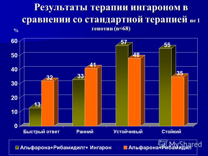 Результаты терапии ингароном в сравнении со стандартной терапией не 1 генотип (n=68) %