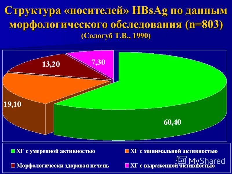 Структура «носителей» HBsAg по данным морфологического обследования (n=803) (Сологуб Т.В., 1990)