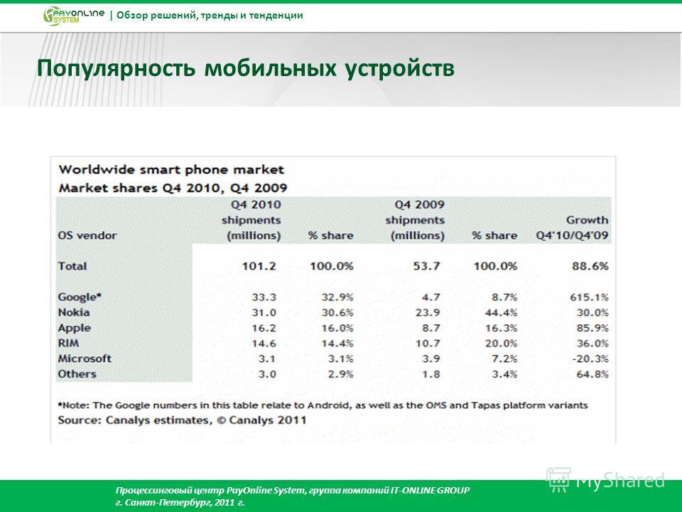 | Обзор решений, тренды и тенденции Процессинговый центр PayOnline System, группа компаний IT-ONLINE GROUP г. Cанкт-Петербург, 2011 г. Популярность мобильных устройств