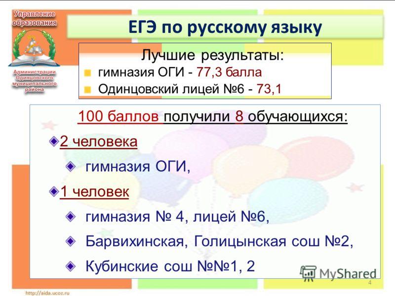 4 ЕГЭ по русскому языку 100 баллов получили 8 обучающихся: 2 человека гимназия ОГИ, 1 человек гимназия 4, лицей 6, Барвихинская, Голицынская сош 2, Кубинские сош 1, 2 Лучшие результаты: гимназия ОГИ - 77,3 балла Одинцовский лицей 6 - 73,1