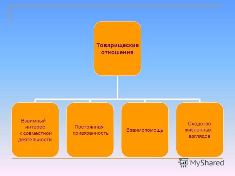 Товарищеские отношения Взаимный интерес к совместной деятельности Постоянная привязанность Взаимопомощь Сходство жизненных взглядов
