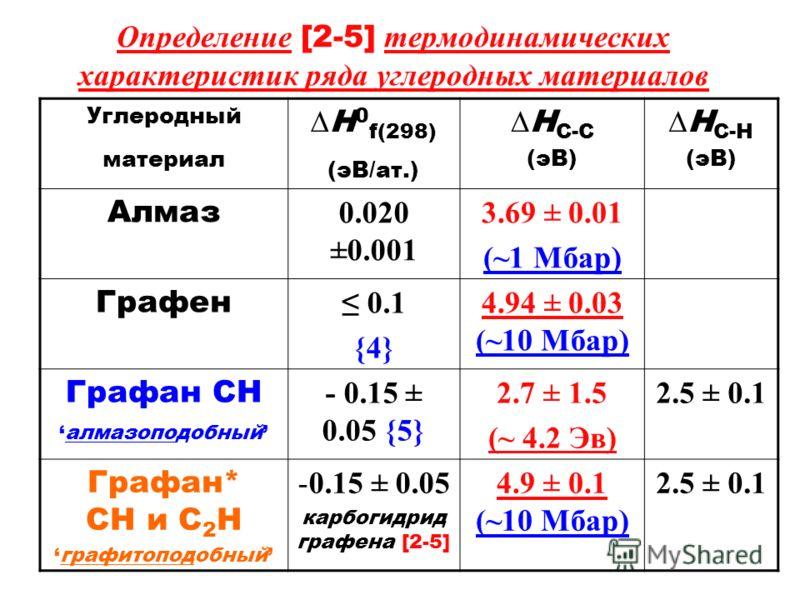 Определение [2-5] термодинамических характеристик ряда углеродных материалов Углеродный материал H 0 f(298) (эВ/ат.) H С-С (эВ) H С-H (эВ) Алмаз 0.020 ±0.001 3.69 ± 0.01 (~1 Мбар) Графен 0.1 {4} 4.94 ± 0.03 (~10 Мбар) Графан CHалмазоподобный - 0.15 ±