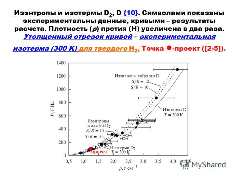 Изэнтропы и изотермы D 2, D {10}. Символами показаны экспериментальны данные, кривыми – результаты расчета. Плотность (ρ) протия (H) увеличена в два раза. Утолщенный отрезок кривой – экспериментальная изотерма (300 K) для твердого H 2. Точка -проект