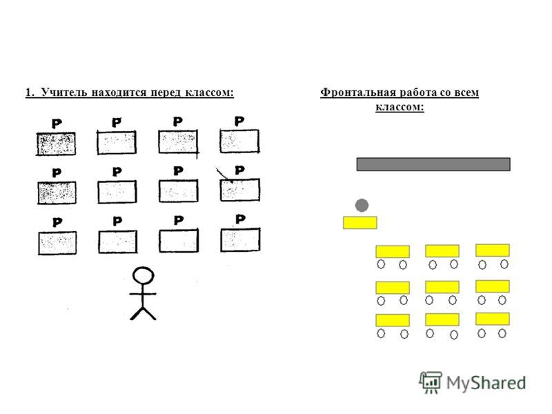 1. Учитель находится перед классом:Фронтальная работа со всем классом: