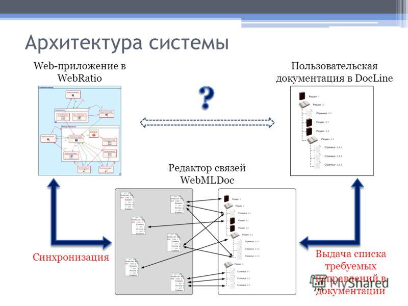 Архитектура системы Web-приложение в WebRatio Пользовательская документация в DocLine Редактор связей WebMLDoc Синхронизация Выдача списка требуемых исправлений в документации