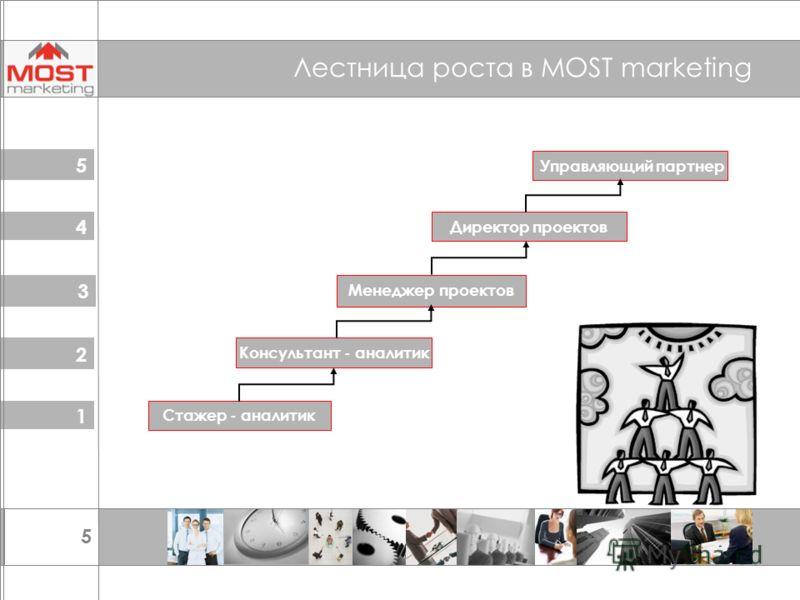 5 Лестница роста в MOST marketing 1 2 3 Стажер - аналитик Консультант - аналитик Менеджер проектов 4 5 Директор проектов Управляющий партнер