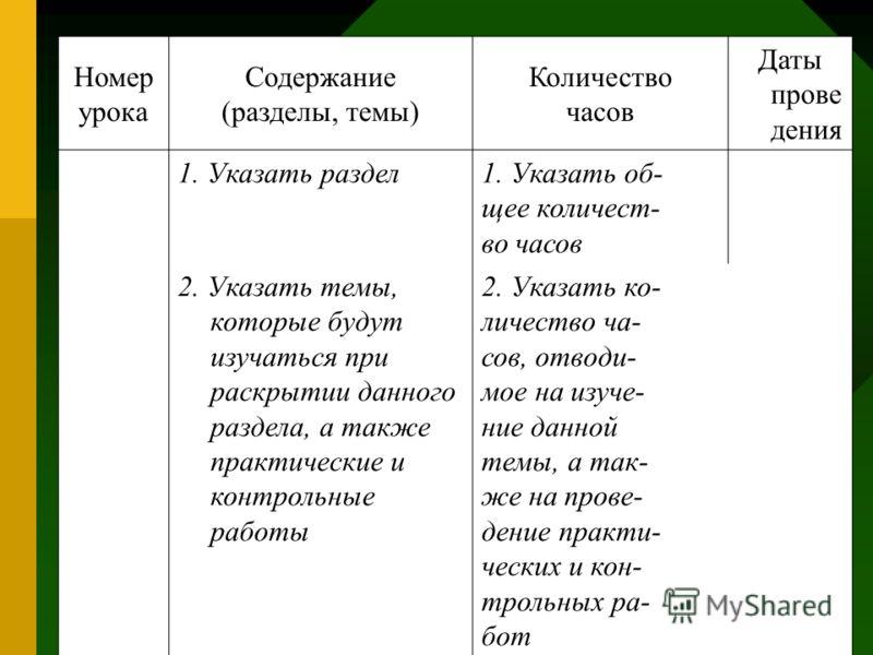 Номер урока Содержание (разделы, темы) Количество часов Даты прове дения 1. Указать раздел1. Указать об- щее количест- во часов 2. Указать темы, которые будут изучаться при раскрытии данного раздела, а также практические и контрольные работы 2. Указа