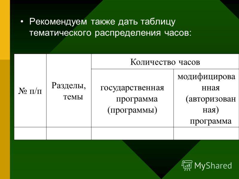 Рекомендуем также дать таблицу тематического распределения часов: п/п Разделы, темы Количество часов государственная программа (программы) модифицирова нная (авторизован ная) программа