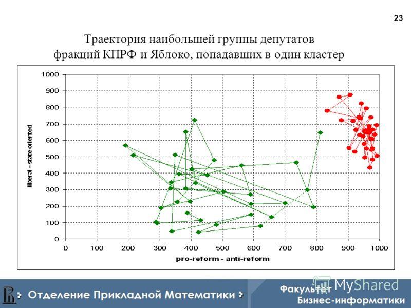 23 Траектория наибольшей группы депутатов фракций КПРФ и Яблоко, попадавших в один кластер