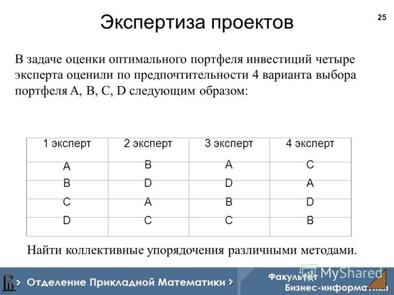 25 Экспертиза проектов В задаче оценки оптимального портфеля инвестиций четыре эксперта оценили по предпочтительности 4 варианта выбора портфеля A, B, C, D следующим образом: 1 эксперт2 эксперт3 эксперт4 эксперт A BAC BDDA CABD DCCB Найти коллективны