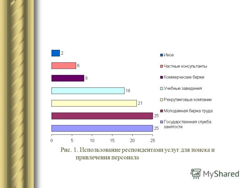 Рис. 1. Использование респондентами услуг для поиска и привлечения персонала
