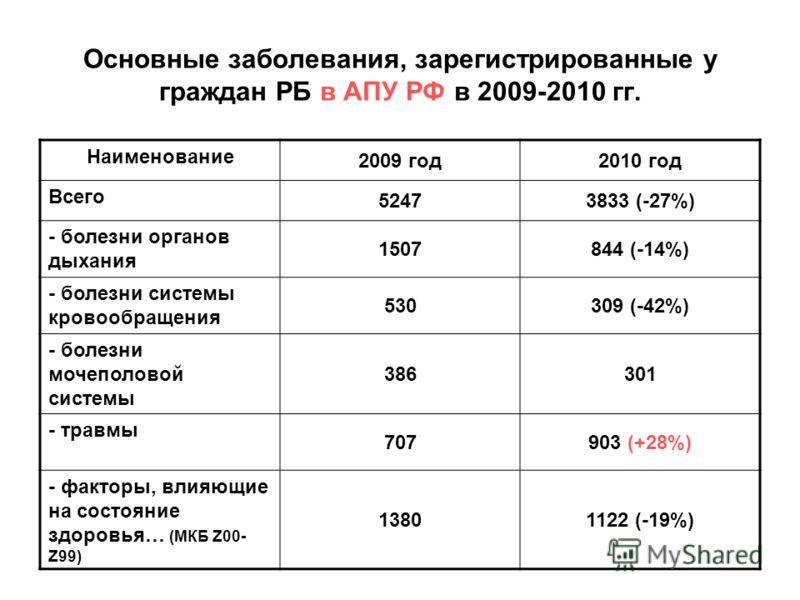 Основные заболевания, зарегистрированные у граждан РБ в АПУ РФ в 2009-2010 гг. Наименование 2009 год2010 год Всего 52473833 (-27%) - болезни органов дыхания 1507844 (-14%) - болезни системы кровообращения 530309 (-42%) - болезни мочеполовой системы 3