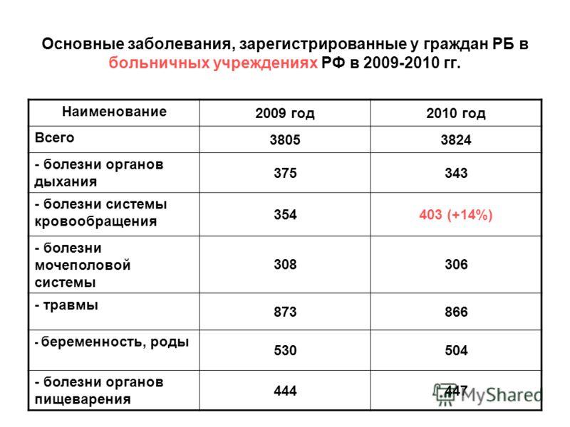 Основные заболевания, зарегистрированные у граждан РБ в больничных учреждениях РФ в 2009-2010 гг. Наименование 2009 год2010 год Всего 38053824 - болезни органов дыхания 375343 - болезни системы кровообращения 354403 (+14%) - болезни мочеполовой систе