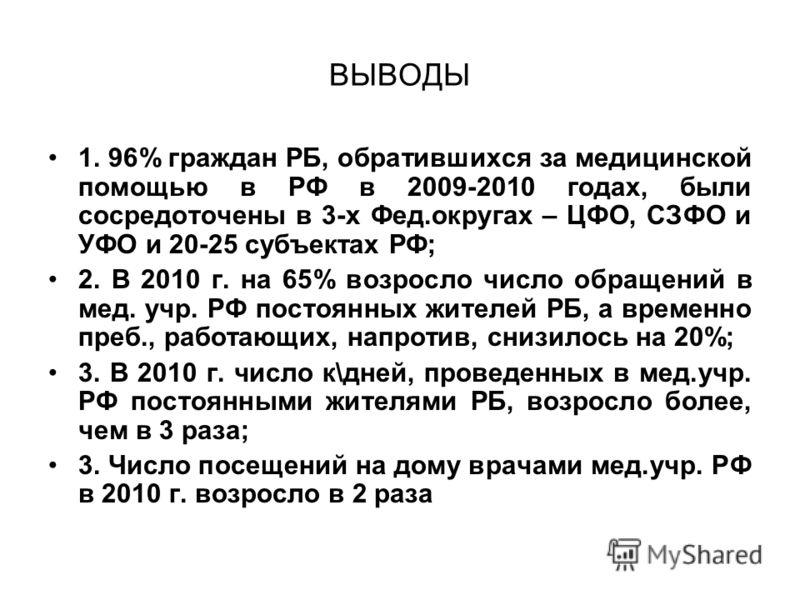 ВЫВОДЫ 1. 96% граждан РБ, обратившихся за медицинской помощью в РФ в 2009-2010 годах, были сосредоточены в 3-х Фед.округах – ЦФО, СЗФО и УФО и 20-25 субъектах РФ; 2. В 2010 г. на 65% возросло число обращений в мед. учр. РФ постоянных жителей РБ, а вр