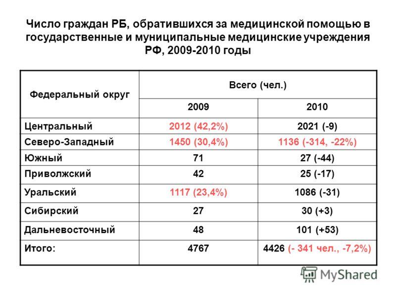 Число граждан РБ, обратившихся за медицинской помощью в государственные и муниципальные медицинские учреждения РФ, 2009-2010 годы Федеральный округ Всего (чел.) 20092010 Центральный2012 (42,2%)2021 (-9) Северо-Западный1450 (30,4%)1136 (-314, -22%) Юж