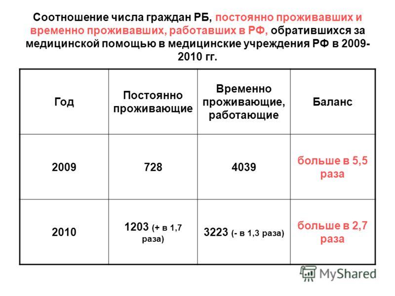 Соотношение числа граждан РБ, постоянно проживавших и временно проживавших, работавших в РФ, обратившихся за медицинской помощью в медицинские учреждения РФ в 2009- 2010 гг. Год Постоянно проживающие Временно проживающие, работающие Баланс 2009728403