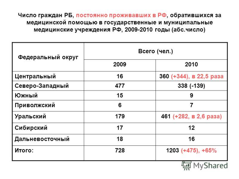 Число граждан РБ, постоянно проживавших в РФ, обратившихся за медицинской помощью в государственные и муниципальные медицинские учреждения РФ, 2009-2010 годы (абс.число) Федеральный округ Всего (чел.) 20092010 Центральный16360 (+344), в 22,5 раза Сев