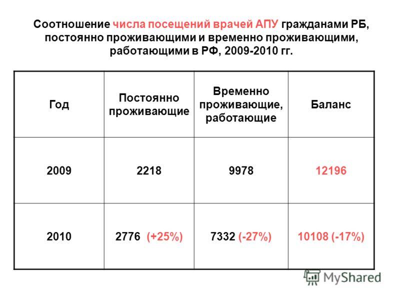 Соотношение числа посещений врачей АПУ гражданами РБ, постоянно проживающими и временно проживающими, работающими в РФ, 2009-2010 гг. Год Постоянно проживающие Временно проживающие, работающие Баланс 20092218997812196 20102776 (+25%)7332 (-27%)10108