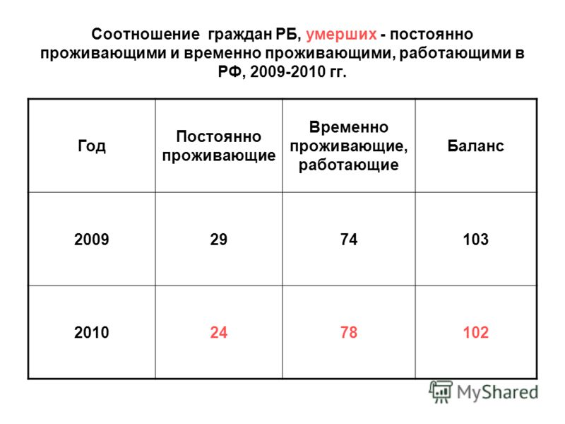 Соотношение граждан РБ, умерших - постоянно проживающими и временно проживающими, работающими в РФ, 2009-2010 гг. Год Постоянно проживающие Временно проживающие, работающие Баланс 20092974103 20102478102