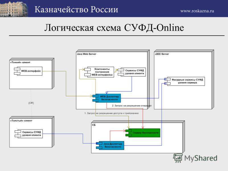 Логическая схема СУФД-Online