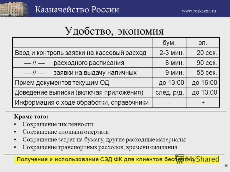 6 Удобство, экономия бум.эл. Ввод и контроль заявки на кассовый расход2-3 мин.20 сек. –– // –– расходного расписания8 мин.90 сек. –– // –– заявки на выдачу наличных9 мин.55 сек. Прием документов текущим ОДдо 13:00до 16:00 Доведение выписки (включая п
