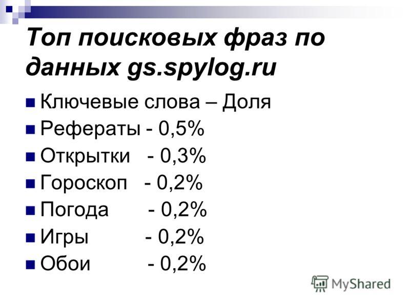 Топ поисковых фраз по данных gs.spylog.ru Ключевые слова – Доля Рефераты - 0,5% Открытки - 0,3% Гороскоп - 0,2% Погода - 0,2% Игры - 0,2% Обои - 0,2%