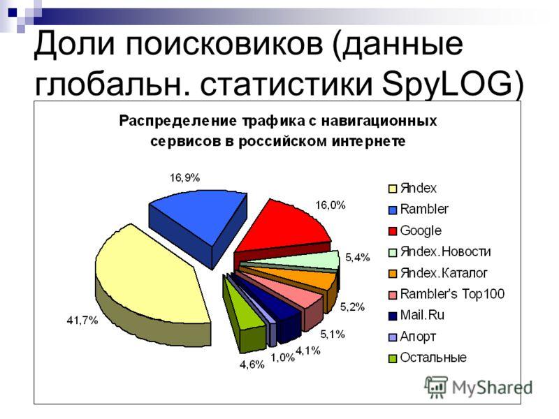 Доли поисковиков (данные глобальн. статистики SpyLOG)