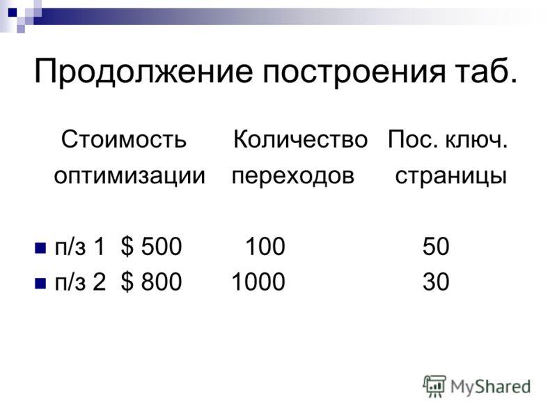 Продолжение построения таб. Стоимость Количество Пос. ключ. оптимизации переходов страницы п/з 1 $ 500 100 50 п/з 2 $ 800 1000 30